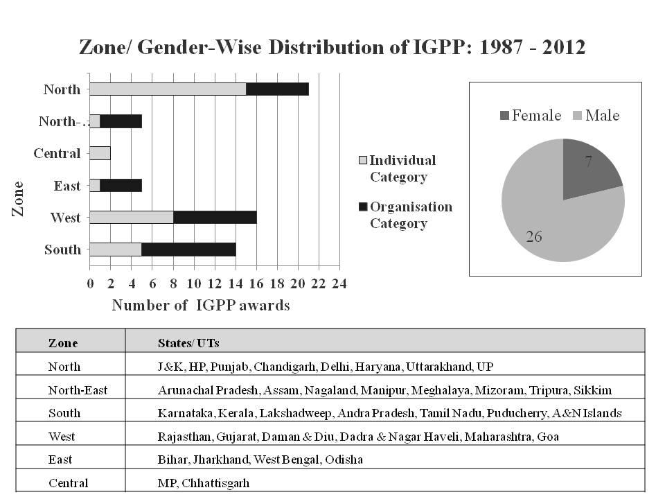 आईजीपीपी के क्षेत्र / लिंग-वार वितरण की छवि