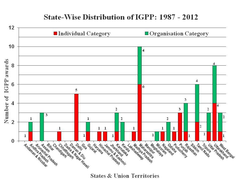 Image of State-Wise Distribution of IGPP