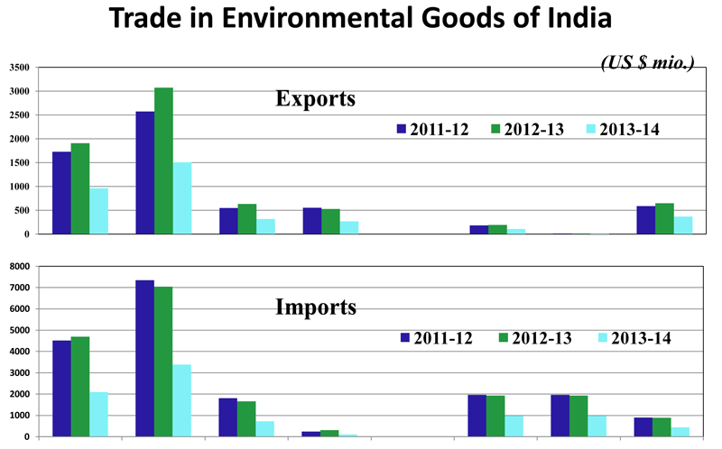 Image of Trade in Environment Goods of India